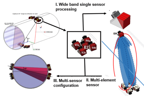 Multi-sensor configuration: by using many acoustic path, it is possible to get the 3D flow rate profile