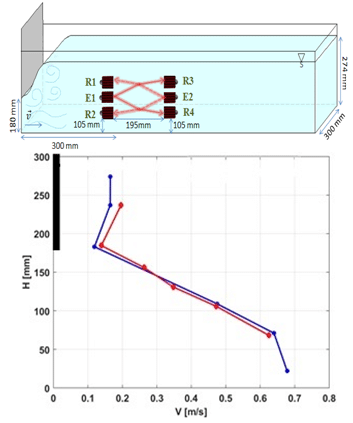 Flow profile estimation by means of non intrusive acoustic measurements