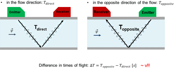 Time of flight technique for ultrasonic flow measurement