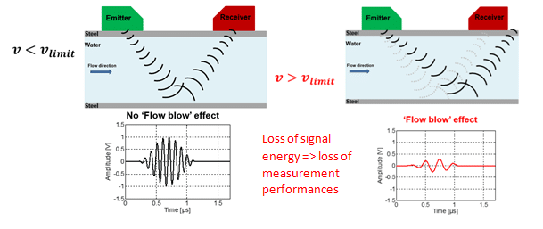 Flow blow effect caused by fast variation of flow rate